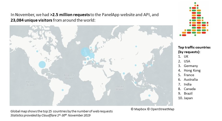 PanelApp_Usage