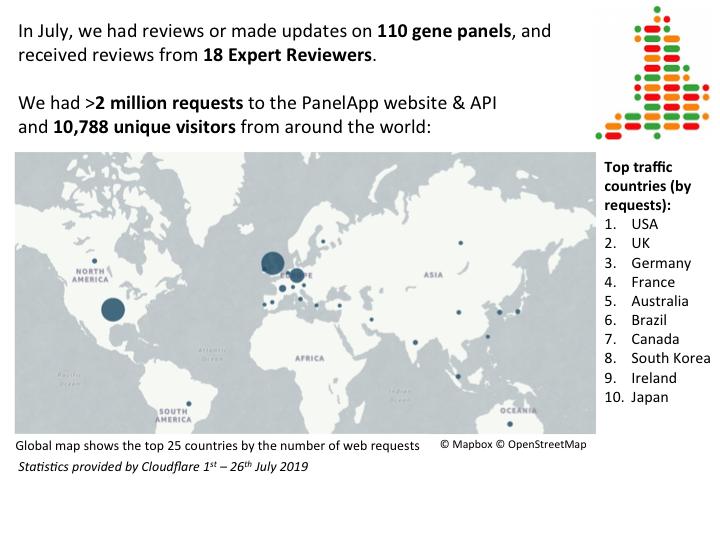 Genomics England PanelApp